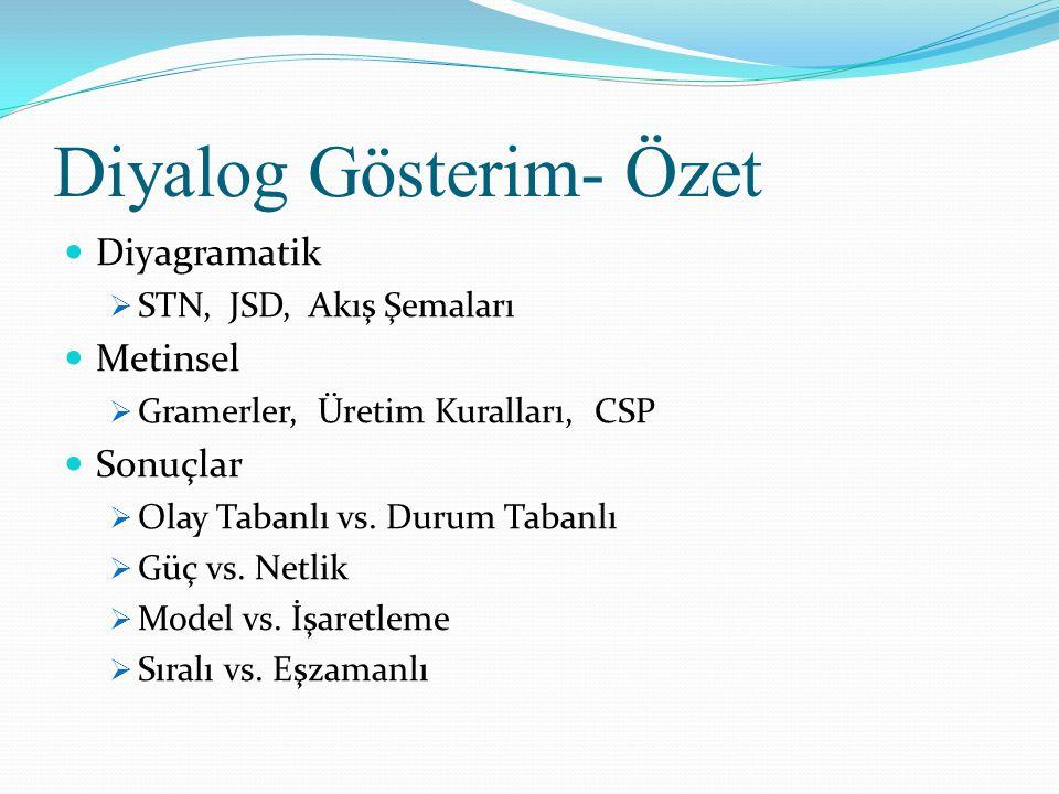 Diyalog Gösterim- Özet  Diyagramatik  STN, JSD, Akış Şemaları  Metinsel  Gramerler, Üretim Kuralları, CSP  Sonuçlar  Olay Tabanlı vs.
