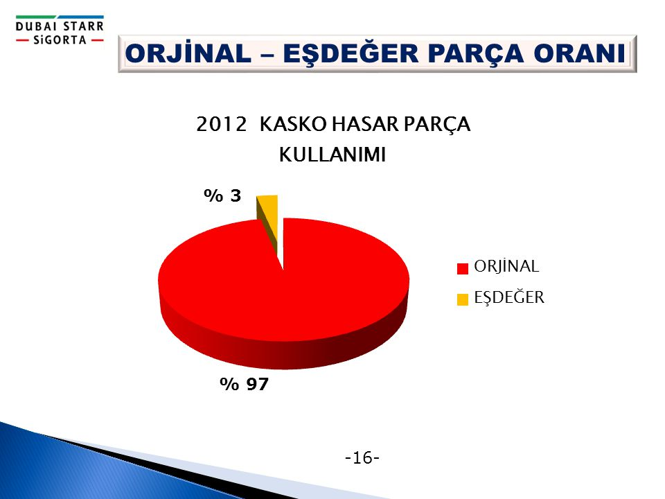 -16- ORJİNAL – EŞDEĞER PARÇA ORANI % 97 % 3