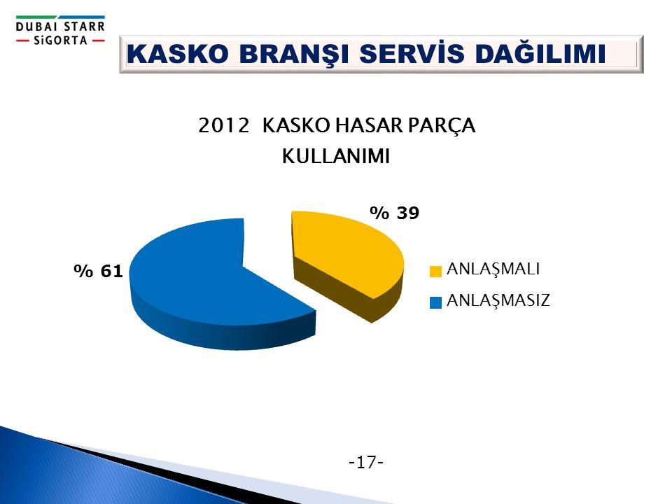 -17- KASKO BRANŞI SERVİS DAĞILIMI % 39 % 61