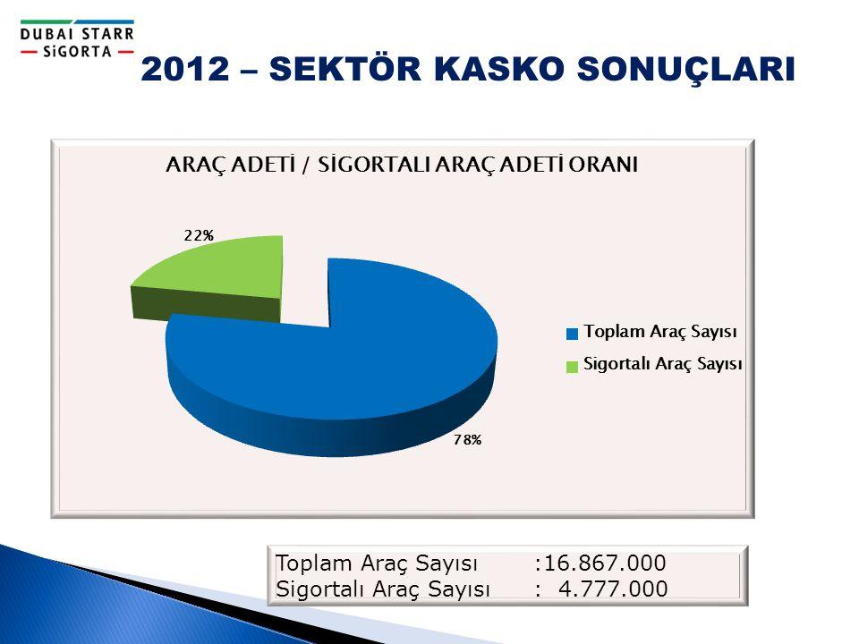 2012 – SEKTÖR KASKO SONUÇLARI Toplam Araç Sayısı :16.867.000 Sigortalı Araç Sayısı : 4.777.000