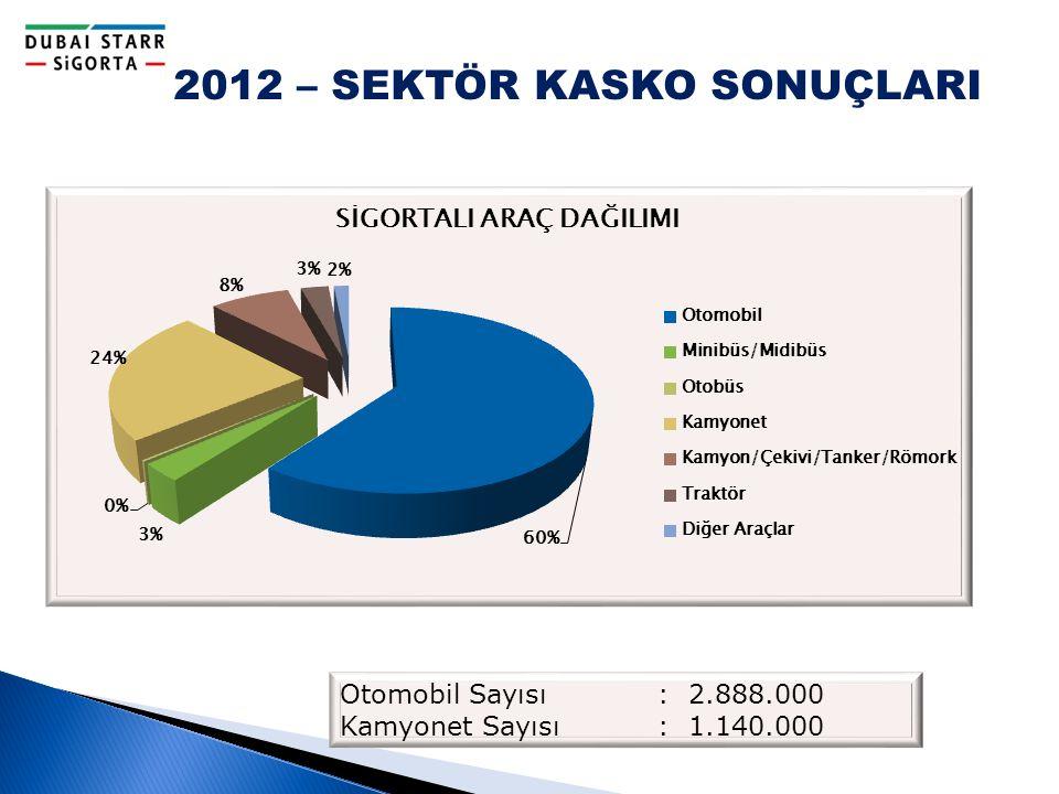 2012 – SEKTÖR KASKO SONUÇLARI Otomobil Sayısı : 2.888.000 Kamyonet Sayısı : 1.140.000