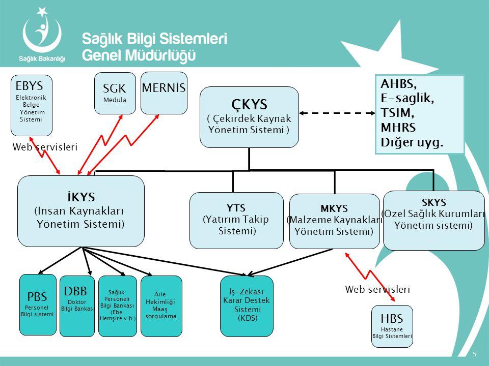 ÇKYS ( Çekirdek Kaynak Yönetim Sistemi ) İKYS (İnsan Kaynakları Yönetim Sistemi) YTS (Yatırım Takip Sistemi) MKYS (Malzeme Kaynakları Yönetim Sistemi)