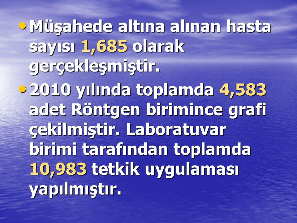 • Müşahede altına alınan hasta sayısı 1,685 olarak gerçekleşmiştir.