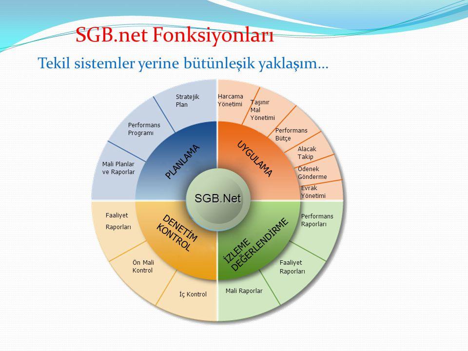 SGB.Net SGB.Net PLANLAMA UYGULAMA DENETİM KONTROL İZLEME DEĞERLENDİRME Performans Bütçe Harcama Yönetimi Alacak Takip Ödenek Gönderme Taşınır Mal Yönetimi Faaliyet Raporları Ön Mali Kontrol İç Kontrol Performans Raporları Faaliyet Raporları Mali Raporlar Performans Programı Stratejik Plan Mali Planlar ve Raporlar Evrak Yönetimi Tekil sistemler yerine bütünleşik yaklaşım… SGB.net Fonksiyonları