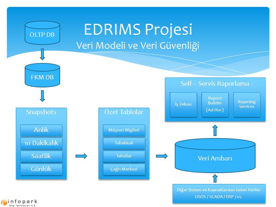 EDRIMS Projesi Veri Modeli ve Veri Güvenliği Snapshots 10 Dakikalık Anlık Saatlik Günlük FKM DB Veri Ambarı OLTP DB Özet Tablolar Tahakkuk Müşteri Bil