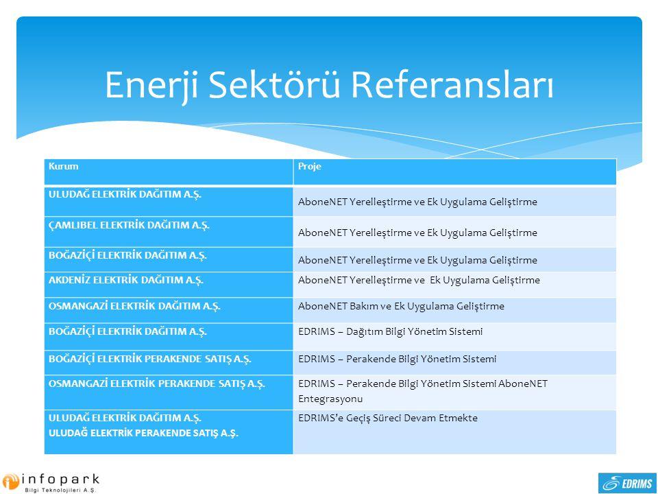 Enerji Sektörü Referansları KurumProje ULUDAĞ ELEKTRİK DAĞITIM A.Ş. AboneNET Yerelleştirme ve Ek Uygulama Geliştirme ÇAMLIBEL ELEKTRİK DAĞITIM A.Ş. Ab