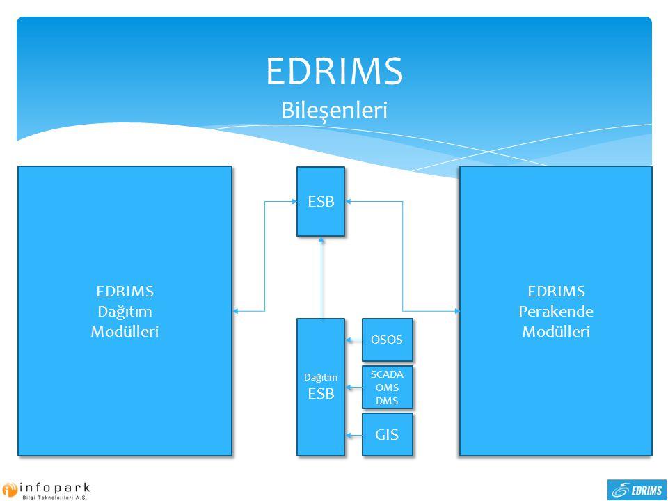 EDRIMS Bileşenleri ESB Dağıtım ESB Dağıtım ESB EDRIMS Dağıtım Modülleri EDRIMS Dağıtım Modülleri OSOS SCADA OMS DMS SCADA OMS DMS GIS EDRIMS Perakende