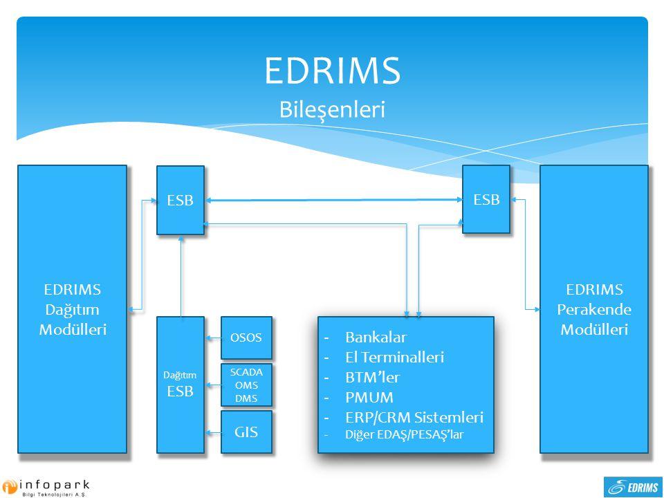 EDRIMS Bileşenleri ESB Dağıtım ESB EDRIMS Dağıtım Modülleri OSOS SCADA OMS DMS GIS EDRIMS Perakende Modülleri ESB -Bankalar -El Terminalleri -BTM'ler