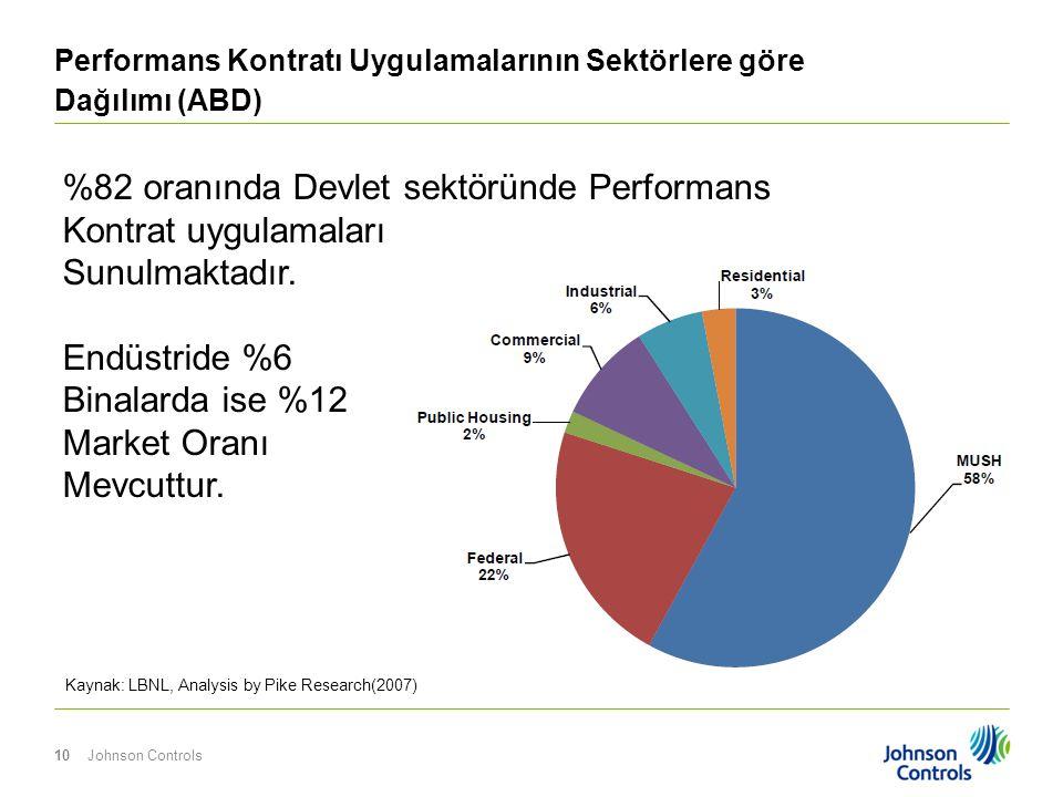 Johnson Controls10 Performans Kontratı Uygulamalarının Sektörlere göre Dağılımı (ABD) Kaynak: LBNL, Analysis by Pike Research(2007) %82 oranında Devle