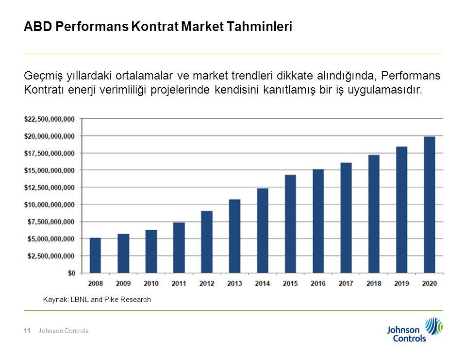 Johnson Controls11 ABD Performans Kontrat Market Tahminleri Kaynak: LBNL and Pike Research Geçmiş yıllardaki ortalamalar ve market trendleri dikkate a