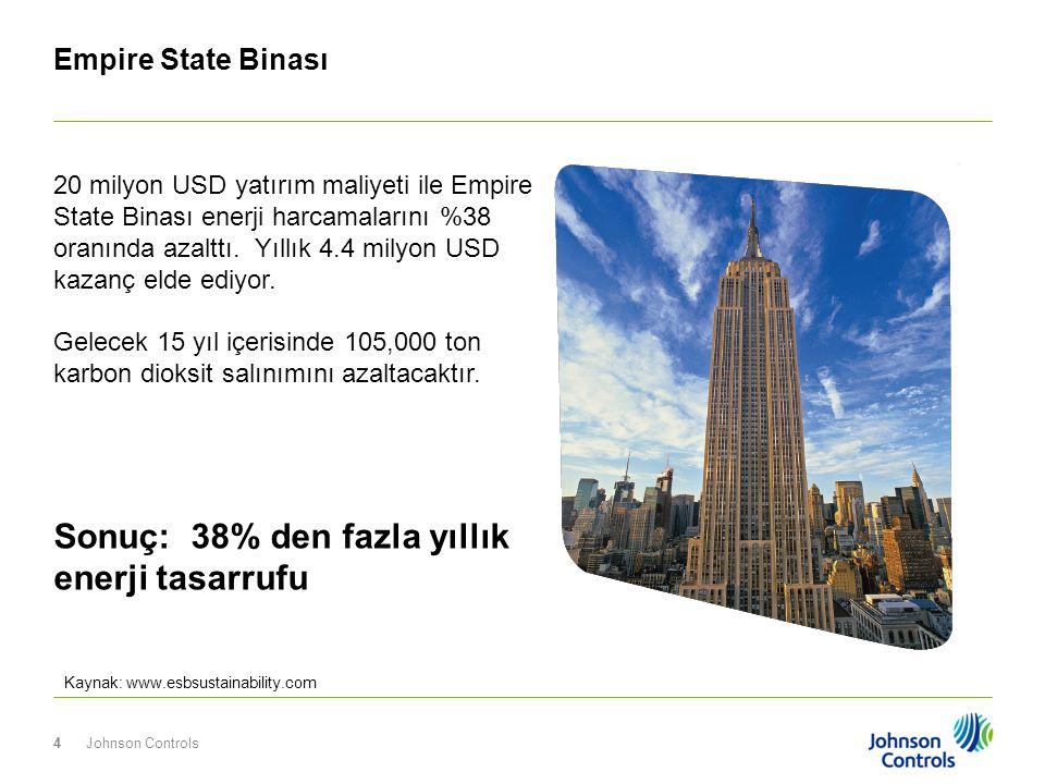 Johnson Controls4 Empire State Binası Kaynak: www.esbsustainability.com Sonuç: 38% den fazla yıllık enerji tasarrufu 20 milyon USD yatırım maliyeti il