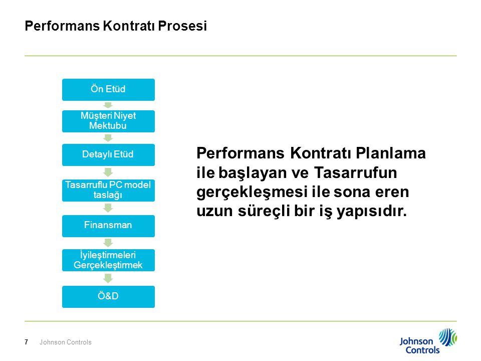 Performans Kontratı Prosesi Johnson Controls7 Ön Etüd Müşteri Niyet Mektubu Detaylı Etüd Tasarruflu PC model taslağı Finansman İyileştirmeleri Gerçekl