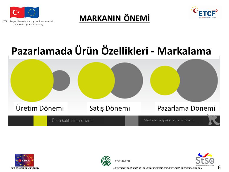 ETCF II Project is co-funded by the European Union and the Republic of Turkey The Contracting Authority This Project is implemented under the partnership of Formaper and Sivas TSO 6 MARKANIN ÖNEMİ Pazarlamada Ürün Özellikleri - Markalama Üretim DönemiSatış DönemiPazarlama Dönemi Ürün kalitesinin önemi Markalama/paketlemenin önemi