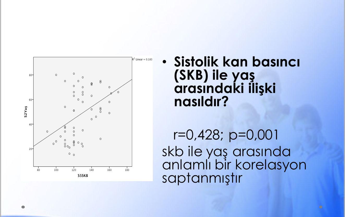 • Sistolik kan basıncı (SKB) ile yaş arasındaki ilişki nasıldır.