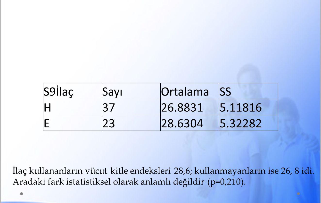 İlaç kullananların vücut kitle endeksleri 28,6; kullanmayanların ise 26, 8 idi.