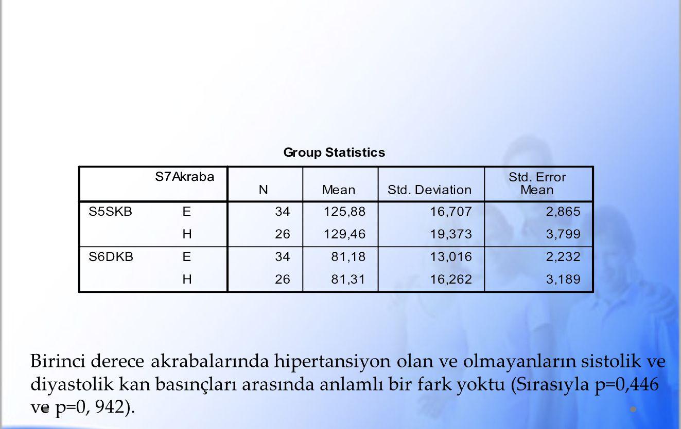 Birinci derece akrabalarında hipertansiyon olan ve olmayanların sistolik ve diyastolik kan basınçları arasında anlamlı bir fark yoktu (Sırasıyla p=0,446 ve p=0, 942).
