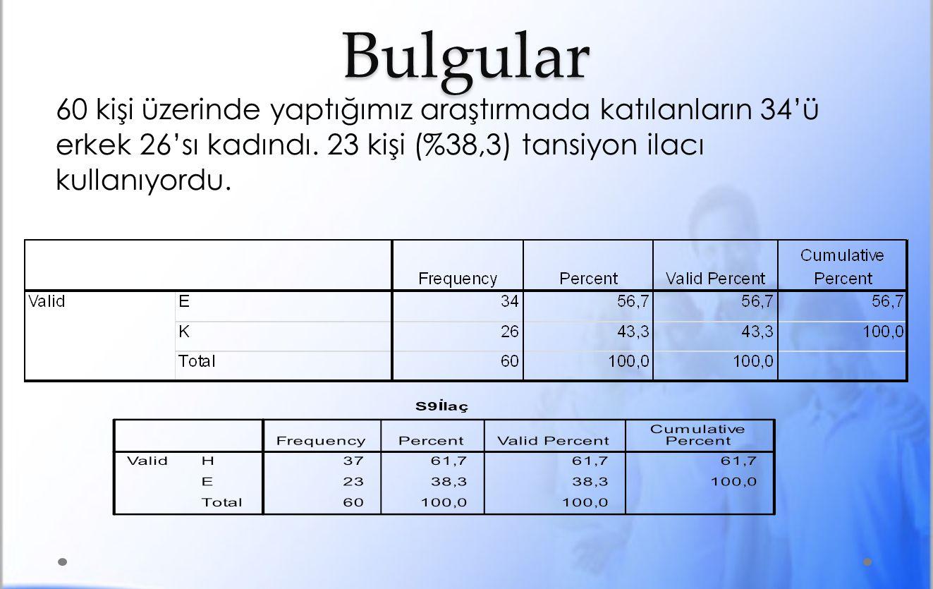 Hipertansiyon Sıklığı SKBSayı% Normal4168.3 Yüksek1931.7 Toplam60100 DKBSayı% Normal4270 Yüksek1830 Total60100