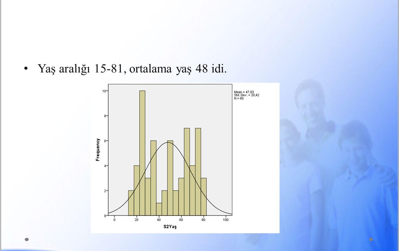 • Yaş aralığı 15-81, ortalama yaş 48 idi.