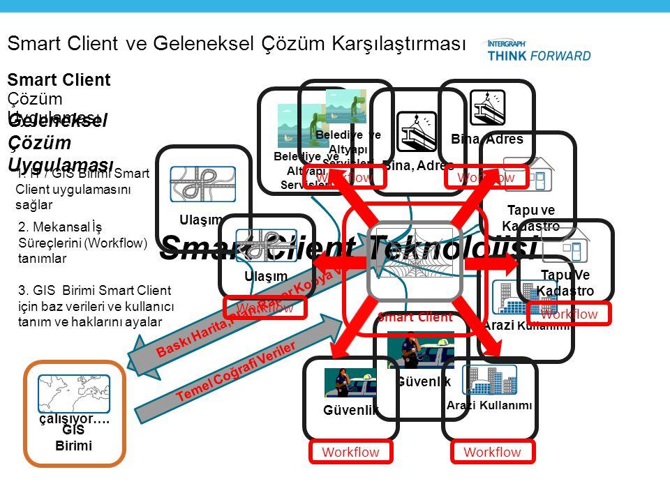Smart Client ve Geleneksel Çözüm Karşılaştırması GIS Birimi InfrastructureInfrastructure Harita,Analiz,Veri vb. talep edilir…. Geleneksel Çözüm Uygula