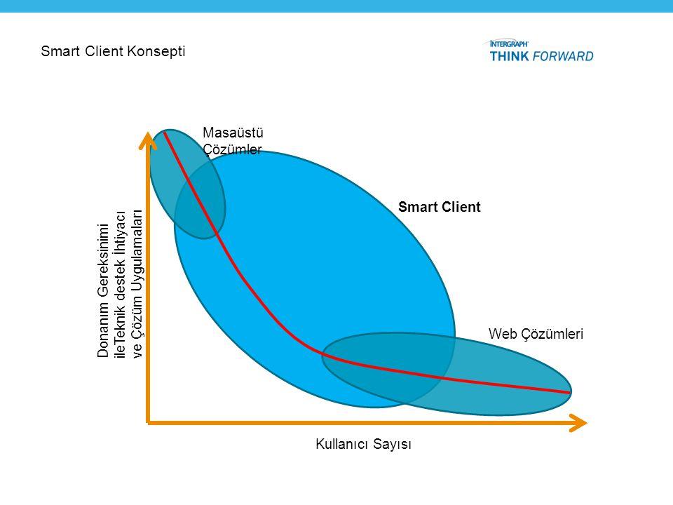 Smart Client Konsepti Kullanıcı Sayısı Donanım Gereksinimi ileTeknik destek İhtiyacı ve Çözüm Uygulamaları Masaüstü Çözümler Web Çözümleri Smart Clien