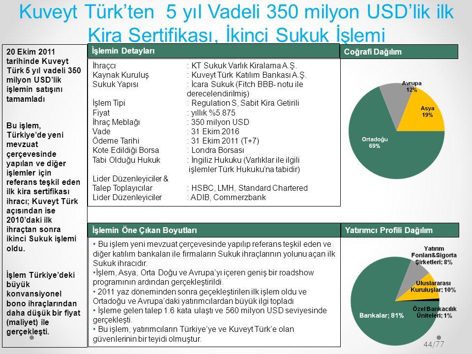 Kuveyt Türk'ten 5 yıl Vadeli 350 milyon USD'lik ilk Kira Sertifikası, İkinci Sukuk İşlemi 20 Ekim 2011 tarihinde Kuveyt Türk 5 yıl vadeli 350 milyon U
