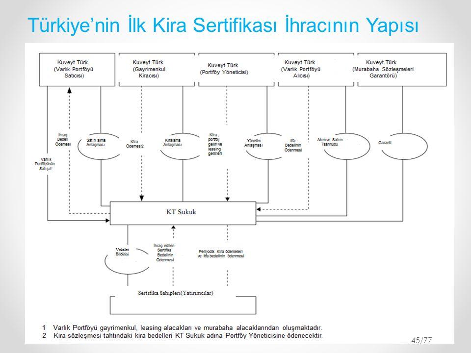 Türkiye'nin İlk Kira Sertifikası İhracının Yapısı 45/77