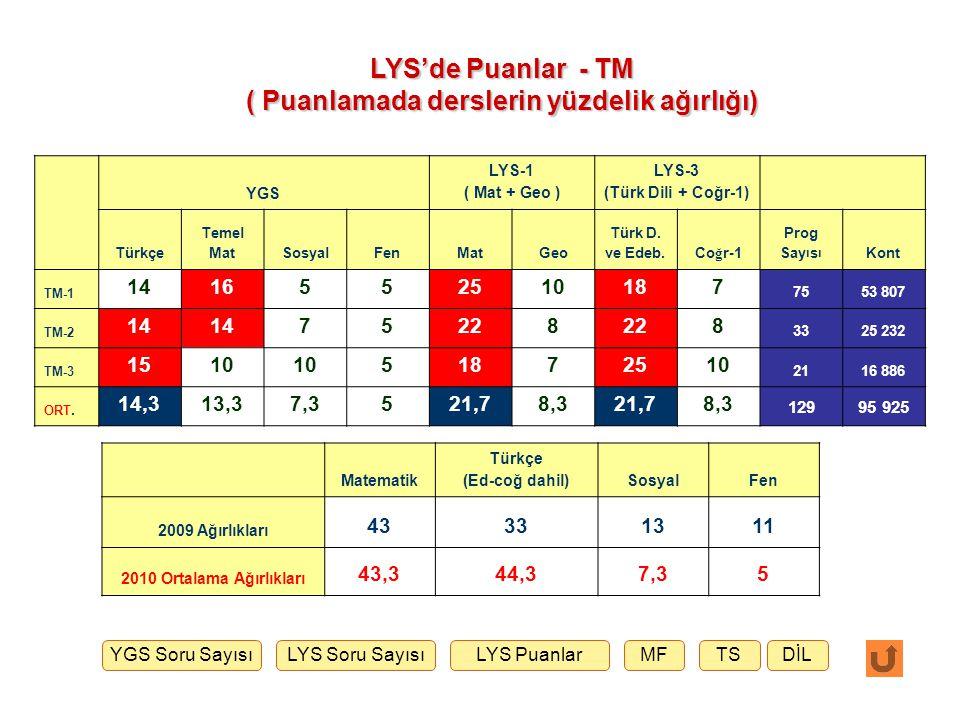YGS LYS-1 ( Mat + Geo ) LYS-2 ( Fizik + Kimya + Biyoloji ) Türkçe Temel Mat.SosyalFenMat 2GeoFizikKimyaBiyo Prog.
