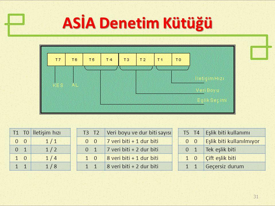 31 ASİA Denetim Kütüğü T1 T0İletişim hızı 0 1 / 1 0 11 / 2 1 01 / 4 1 1 / 8 T3 T2Veri boyu ve dur biti sayısı 0 7 veri biti + 1 dur biti 0 17 veri biti + 2 dur biti 1 08 veri biti + 1 dur biti 1 8 veri biti + 2 dur biti T5 T4Eşlik biti kullanımı 0 Eşlik biti kullanılmıyor 0 1Tek eşlik biti 1 0Çift eşlik biti 1 Geçersiz durum