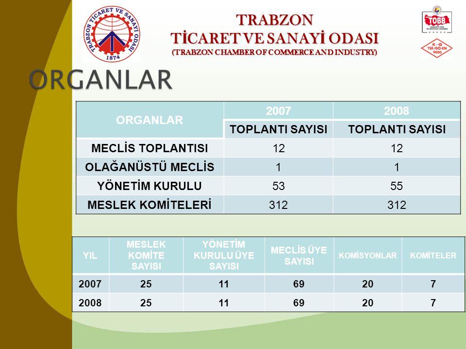 TRABZON T İ CARET VE SANAY İ ODASI (TRABZON CHAMBER OF COMMERCE AND INDUSTRY) ORGANLAR 20072008 TOPLANTI SAYISI MECLİS TOPLANTISI12 OLAĞANÜSTÜ MECLİS1