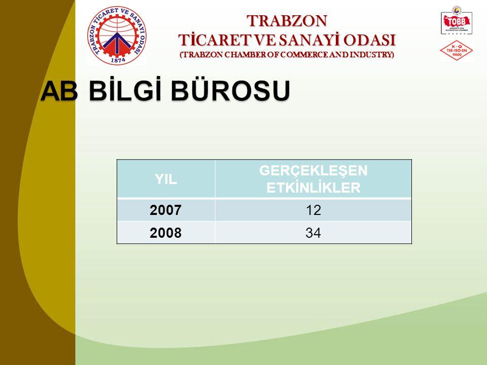TRABZON T İ CARET VE SANAY İ ODASI (TRABZON CHAMBER OF COMMERCE AND INDUSTRY) YIL GERÇEKLEŞEN ETKİNLİKLER 200712 200834