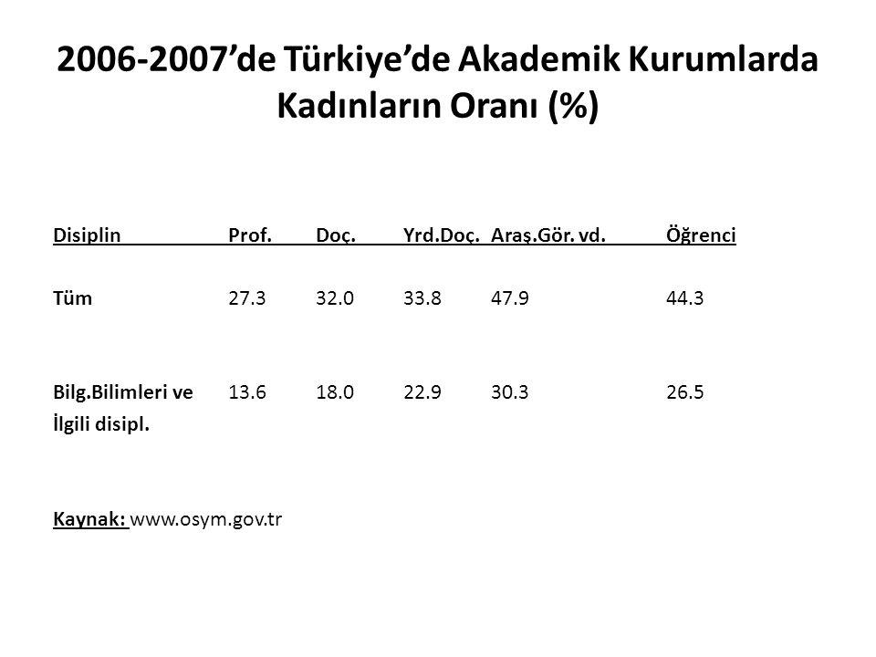 2006-2007'de Türkiye'de Akademik Kurumlarda Kadınların Oranı (%) DisiplinProf.Doç.Yrd.Doç.Araş.Gör. vd.Öğrenci Tüm27.332.033.847.944.3 Bilg.Bilimleri