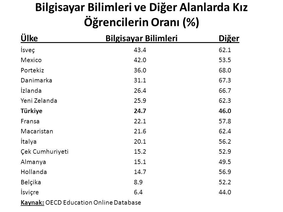 Bilgisayar Bilimleri ve Diğer Alanlarda Kız Öğrencilerin Oranı (%) ÜlkeBilgisayar BilimleriDiğer İsveç43.462.1 Mexico42.053.5 Portekiz36.068.0 Danimar