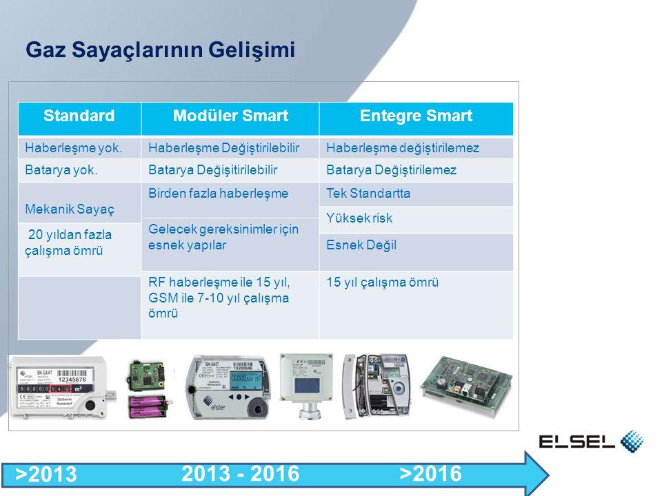 Gaz Sayaçlarının Gelişimi StandardModüler SmartEntegre Smart Haberleşme yok.Haberleşme DeğiştirilebilirHaberleşme değiştirilemez Batarya yok.Batarya D