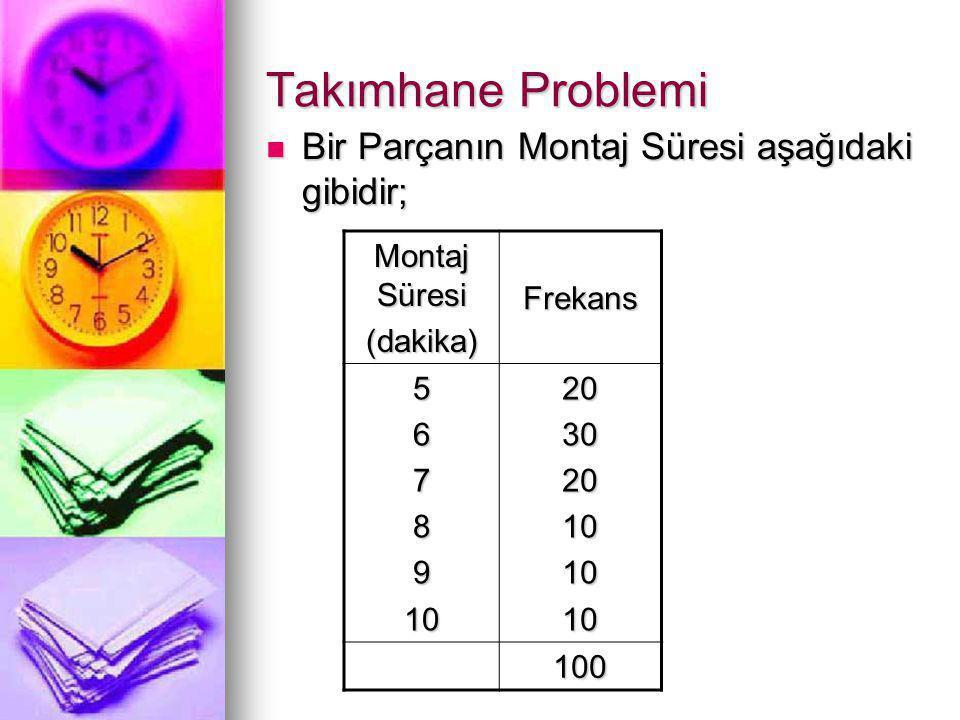 Takımhane Problemi  Bir Parçanın Montaj Süresi aşağıdaki gibidir; Montaj Süresi (dakika) Frekans 5678910203020101010 100