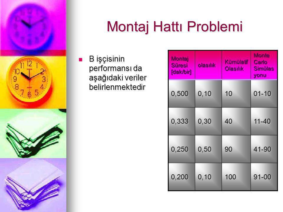 Montaj Hattı Problemi Montaj Süresi [dak/bir] olasılık Kümü latif Olasıl ık Monte Carlo Simülas yonu 0,5000,101001-10 0,3330,506011-60 0,2500,309061-90 0,2000,1010091-00 Montaj Süresi [dak/bir] olasılık Kümülatif Olasılık Monte Carlo Simülas yonu 0,5000,101001-10 0,3330,304011-40 0,2500,509041-90 0,2000,1010091-00