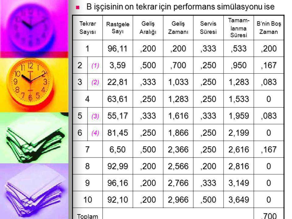  B işçisinin on tekrar için performans simülasyonu ise TekrarSayısı Rastgele Sayı GelişAralığıGelişZamanıServisSüresiTamam- lanma Süresi B'nin Boş Za