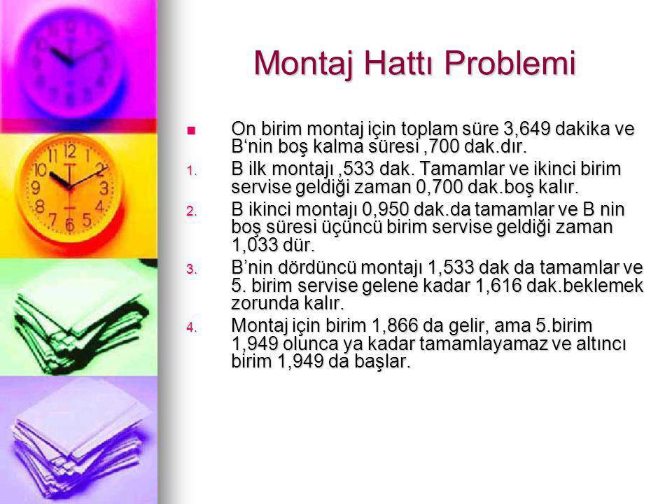 Montaj Hattı Problemi  On birim montaj için toplam süre 3,649 dakika ve B'nin boş kalma süresi,700 dak.dır. 1. B ilk montajı,533 dak. Tamamlar ve iki