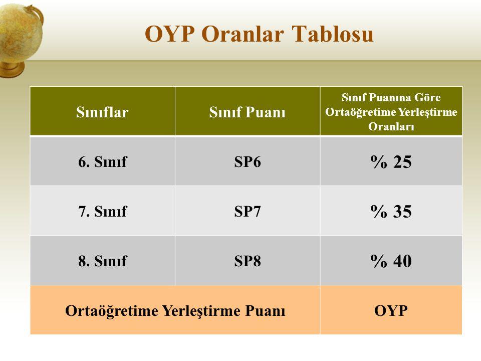 OYP Oranlar Tablosu SınıflarSınıf Puanı Sınıf Puanına Göre Ortaöğretime Yerleştirme Oranları 6.