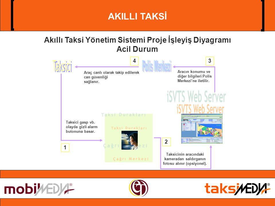 AKILLI TAKSİ Akıllı Taksi Yönetim Sistemi Proje İşleyiş Diyagramı Acil Durum Taksici gasp vb.