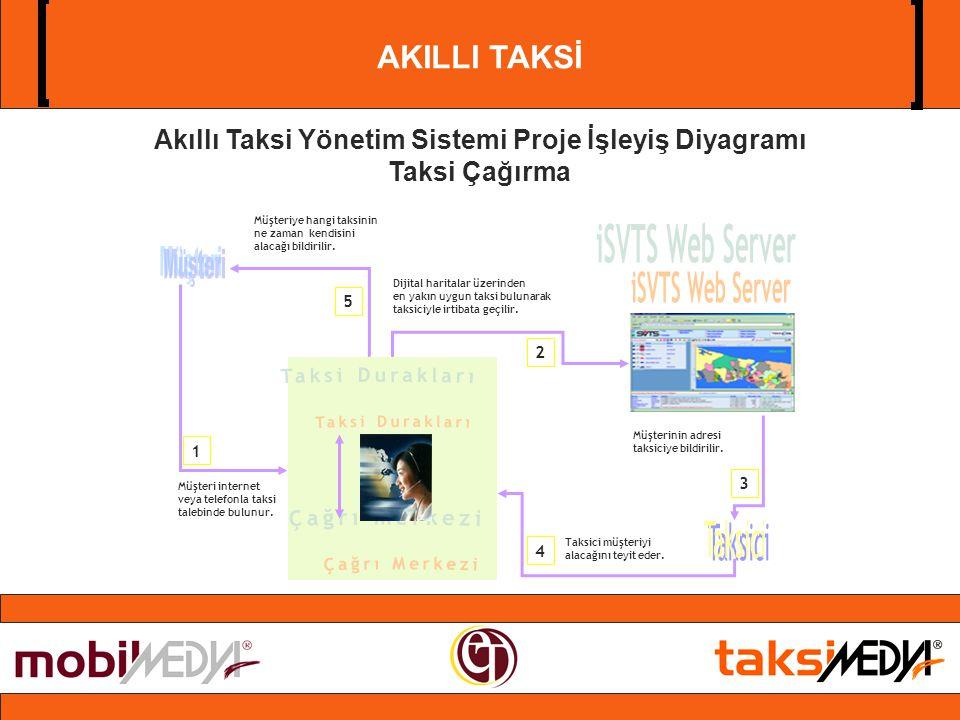 AKILLI TAKSİ Akıllı Taksi Yönetim Sistemi Proje İşleyiş Diyagramı Taksi Çağırma Dijital haritalar üzerinden en yakın uygun taksi bulunarak taksiciyle irtibata geçilir.