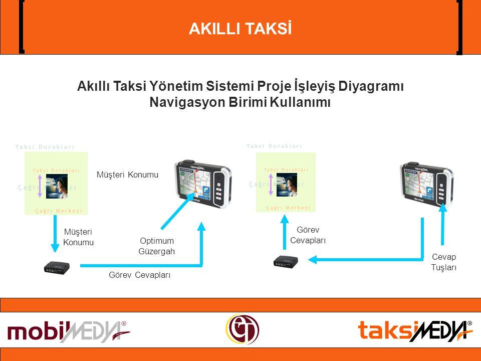 AKILLI TAKSİ Akıllı Taksi Yönetim Sistemi Proje İşleyiş Diyagramı Navigasyon Birimi Kullanımı Müşteri Konumu Optimum Güzergah Görev Cevapları Cevap Tuşları Görev Cevapları Müşteri Konumu
