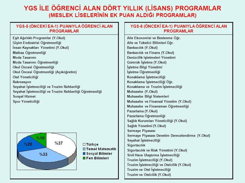 YGS İLE ÖĞRENCİ ALAN DÖRT YILLIK (LİSANS) PROGRAMLAR (MESLEK LİSELERİNİN EK PUAN ALDIĞI PROGRAMLAR) YGS-5 (ÖNCEKİ EA-1) PUANIYLA ÖĞRENCİ ALAN PROGRAML