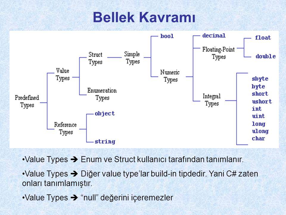 Bellek Kavramı •Value Types  Enum ve Struct kullanıcı tarafından tanımlanır.