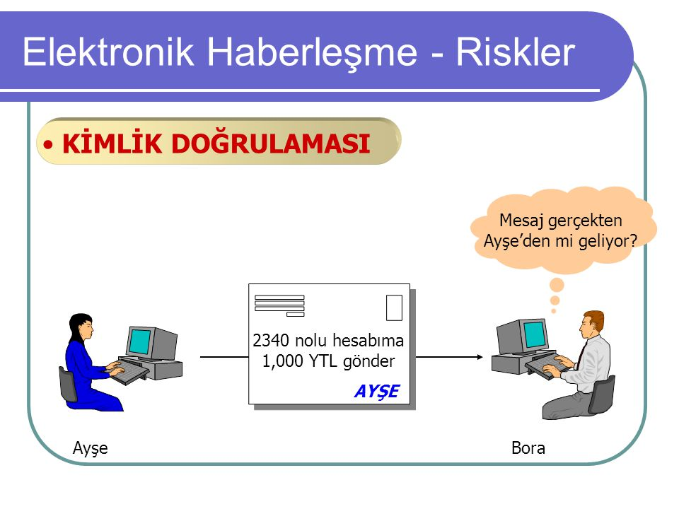 Ayşe Bora 2340 nolu hesabıma 1,000 YTL gönder AYŞE Mesaj gerçekten Ayşe'den mi geliyor? • KİMLİK DOĞRULAMASI Elektronik Haberleşme - Riskler