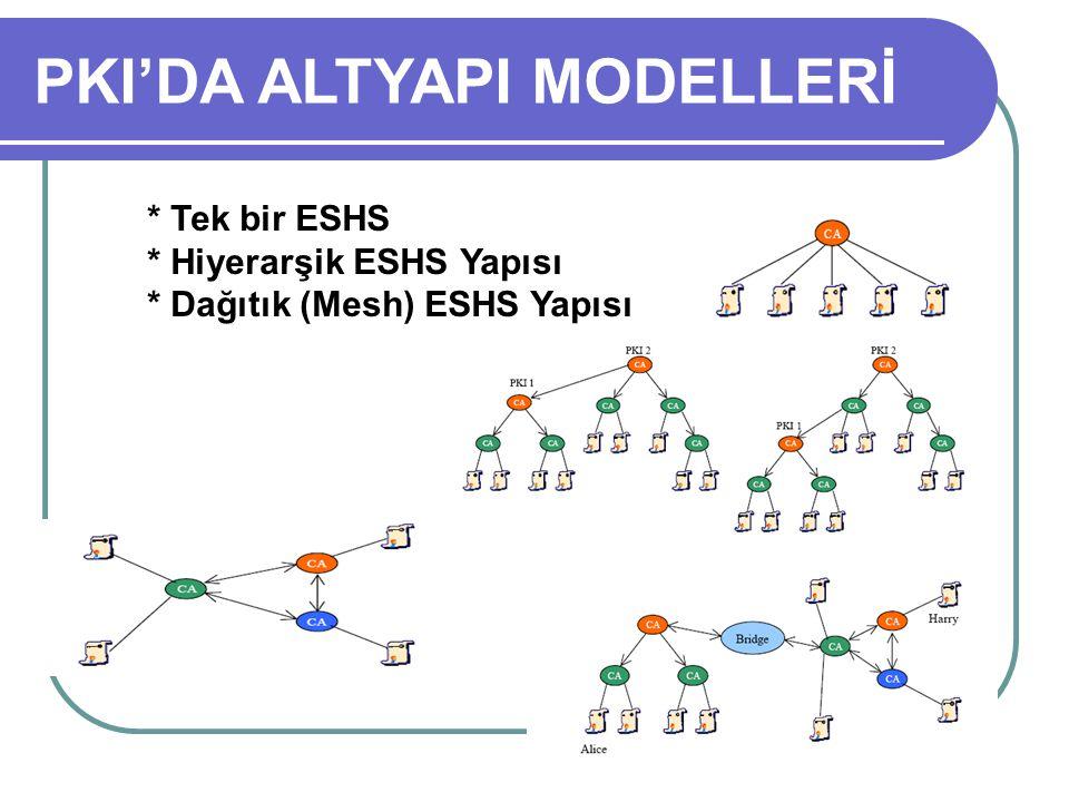 * Tek bir ESHS * Hiyerarşik ESHS Yapısı * Dağıtık (Mesh) ESHS Yapısı PKI'DA ALTYAPI MODELLERİ