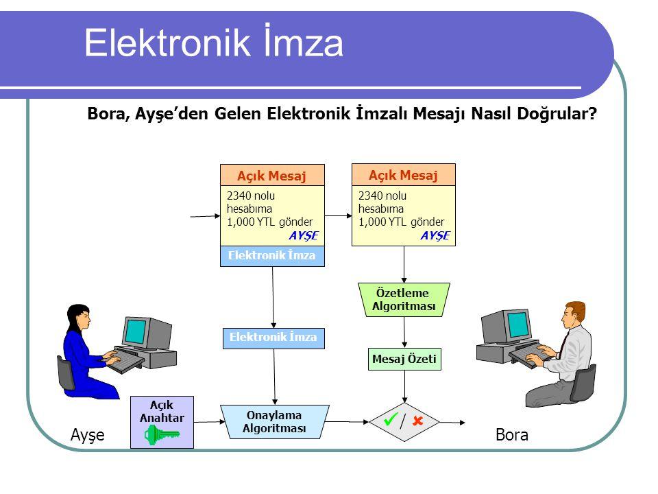 Elektronik İmza Açık Anahtar Özetleme Algoritması Mesaj Özeti Onaylama Algoritması Bora, Ayşe'den Gelen Elektronik İmzalı Mesajı Nasıl Doğrular? Elekt