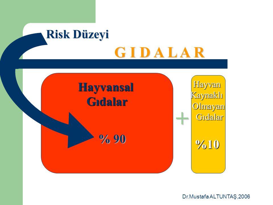 Dr.Mustafa ALTUNTAŞ,2006 HayvansalGıdalarHayvanKaynaklıOlmayan Gıdalar Gıdalar + G I D A L A R