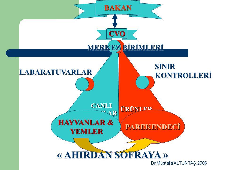 Dr.Mustafa ALTUNTAŞ,2006 PAREKENDECİ CVO SINIR KONTROLLERİ LABoRATUVARLAR BAKAN MERKEZ BİRİMLER SERBEST VETERİNER HEKİMLER BÖLGESEL DÜZEY ÜRÜNLER