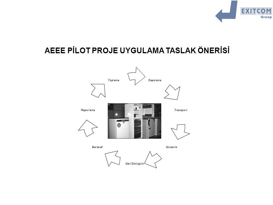 Amaç : Pilot olarak seçilmiş bir bölgeden, AEEE taslak yönetmeliği çerçevesinde, tüketiciden AEEE toplama sistemi oluşturmak ve toplanan atıkların recycling yapılmasını sağlamak üzere; bir pilot proje planlamak, uygulamak, denetlemek, raporlamak ve sonucu MATRA&SENTER proje grubuna sunmak.