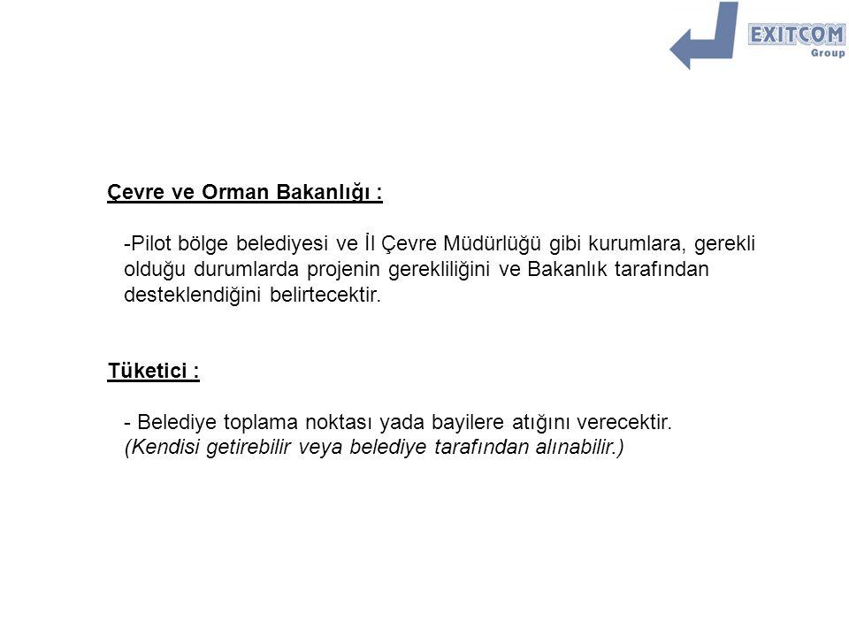 Distr.üretici Bayi. Tüketici. Yeşil nokta (Belediye) EXITCOM Tek.ser.